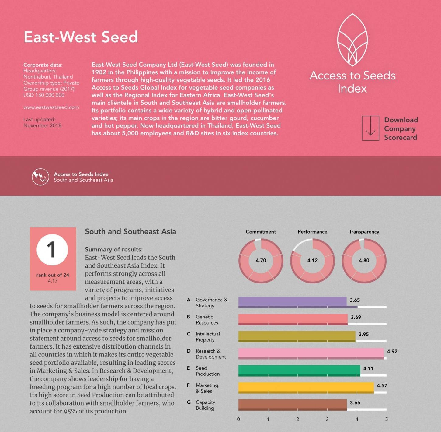 Access To Seeds Index 2019
