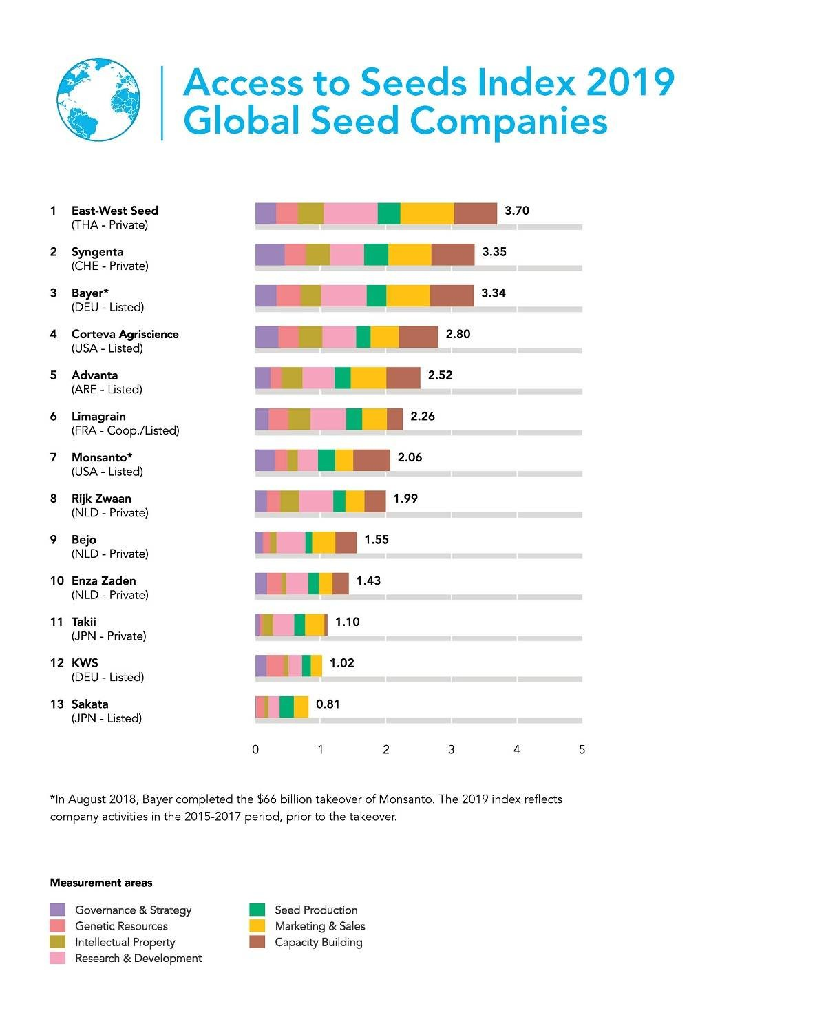 East-West Seed stays on top of Access to Seeds Index